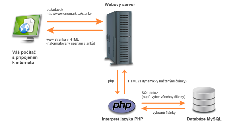 Schéma PHP a HTML